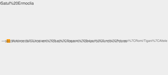 Nationalitati Satul Ermoclia